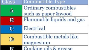 Combustible type chart